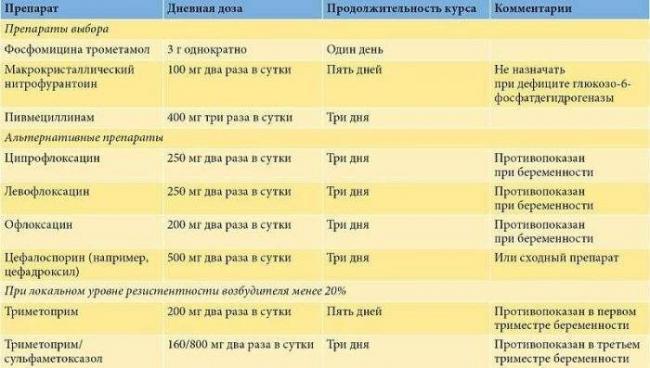 Диета При Остром Простатите Приеме Антибиотиков.