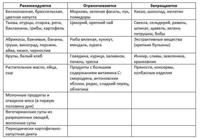 Лечебные Диеты Оксалаты.