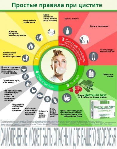 Цистит лечебная диета